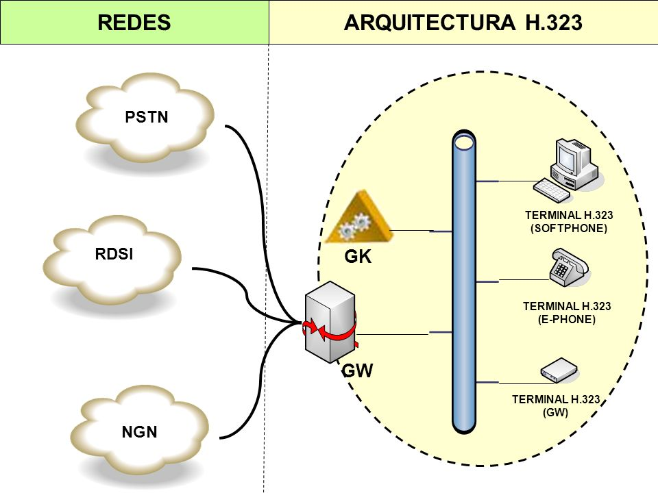 REDES ARQUITECTURA H.323 GK GW PSTN RDSI NGN TERMINAL H.323
