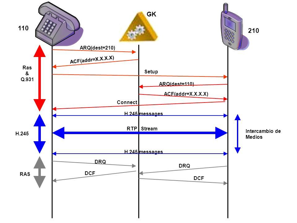GK 110 210 ARQ(dest=210) ACF(addr=X.X.X.X) Ras & Setup Q.931