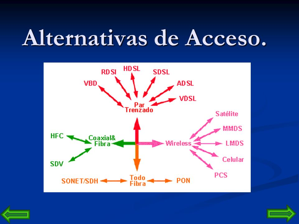 Alternativas de Acceso.