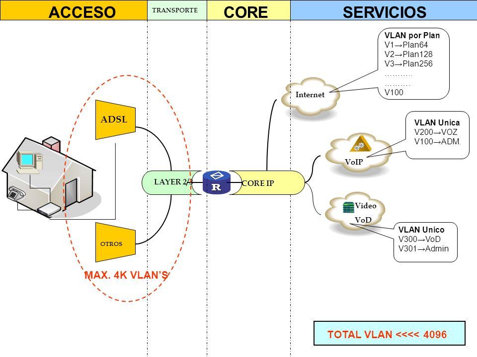 ACCESO CORE SERVICIOS MAX. 4K VLAN'S TOTAL VLAN <<<< 4096