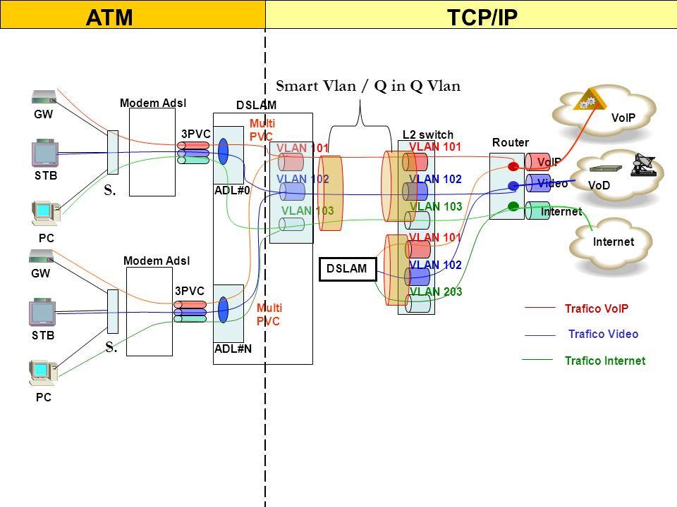 ATM TCP/IP Smart Vlan / Q in Q Vlan S. S. VoIP GW Modem Adsl DSLAM