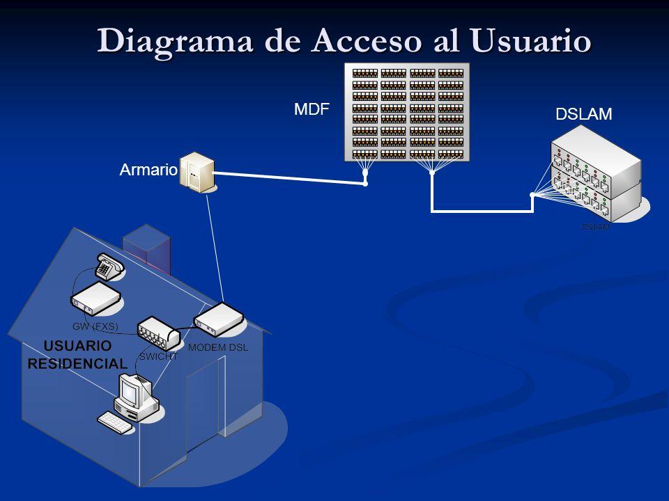 Diagrama de Acceso al Usuario