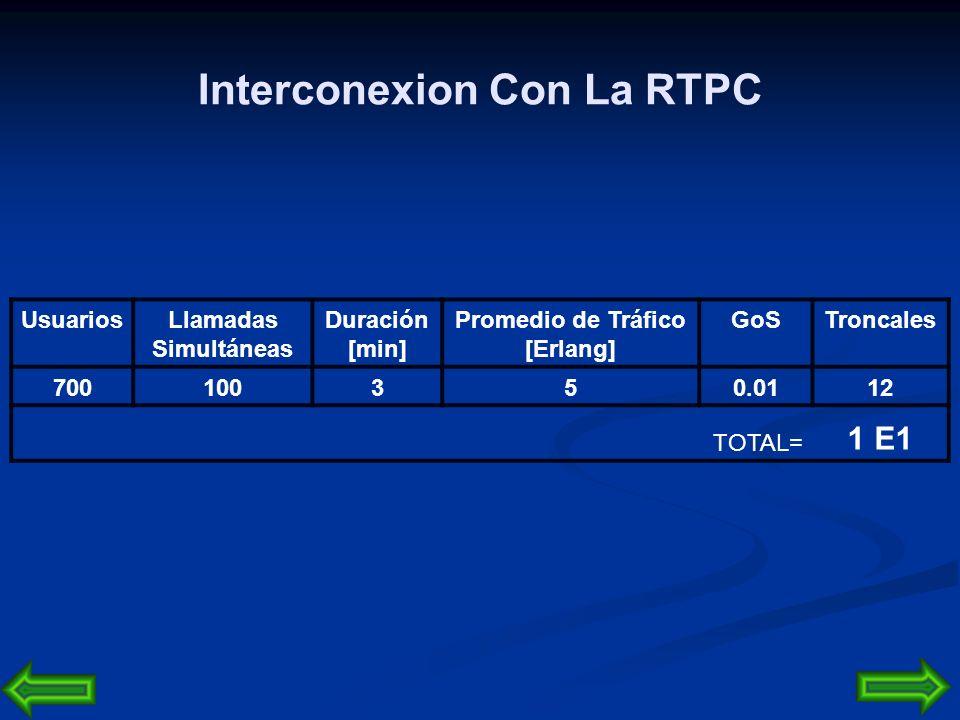 Interconexion Con La RTPC