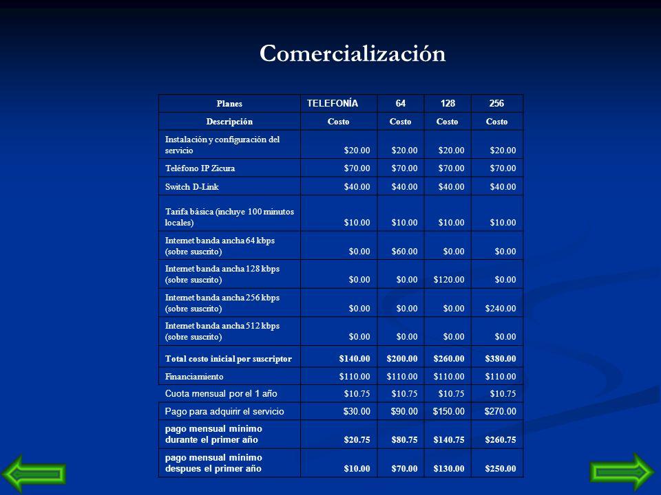 Comercialización Planes TELEFONÍA 64 128 256 Descripción Costo