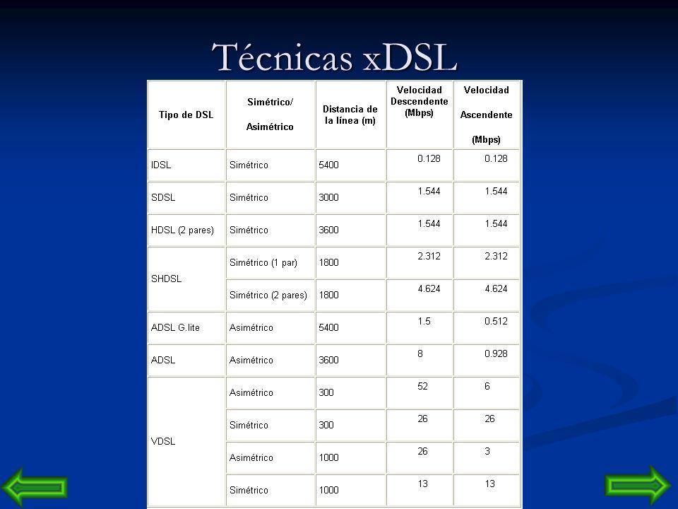 Técnicas xDSL IDSL o ISDN-BA - Línea de Abonados Digital ISDN