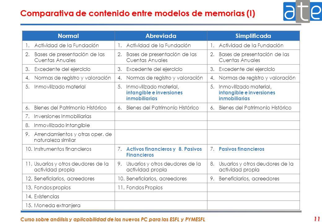 Comparativa de contenido entre modelos de memorias (I)