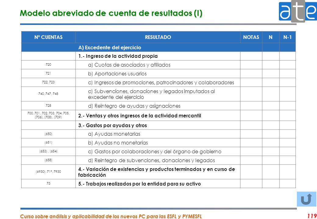 Modelo abreviado de cuenta de resultados (I)