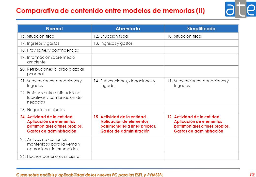 Comparativa de contenido entre modelos de memorias (II)