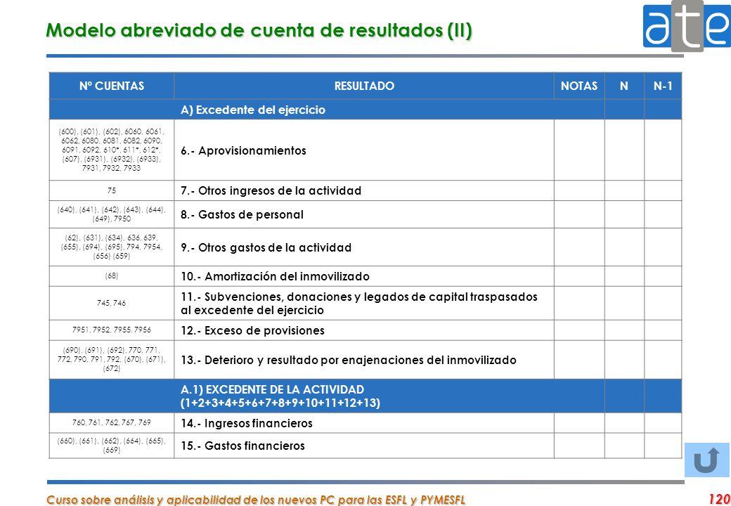 Modelo abreviado de cuenta de resultados (II)