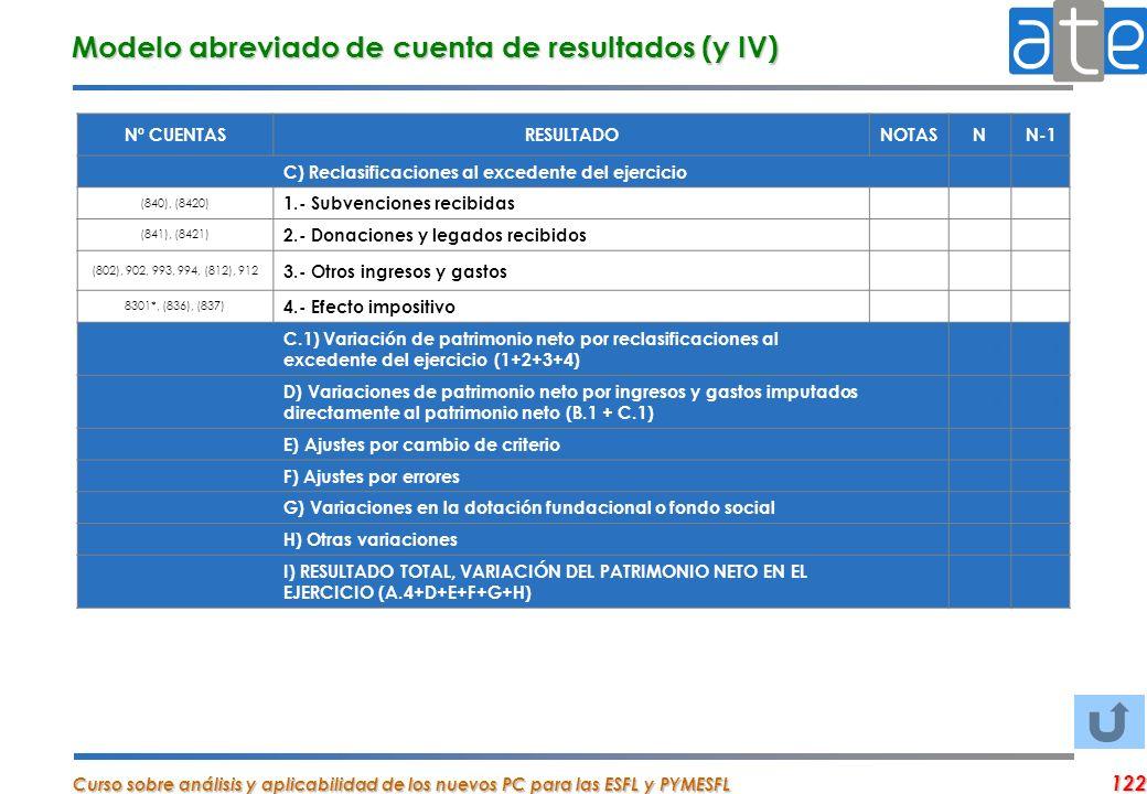 Modelo abreviado de cuenta de resultados (y IV)