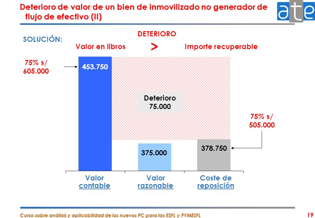 Deterioro de valor de un bien de inmovilizado no generador de flujo de efectivo (II)