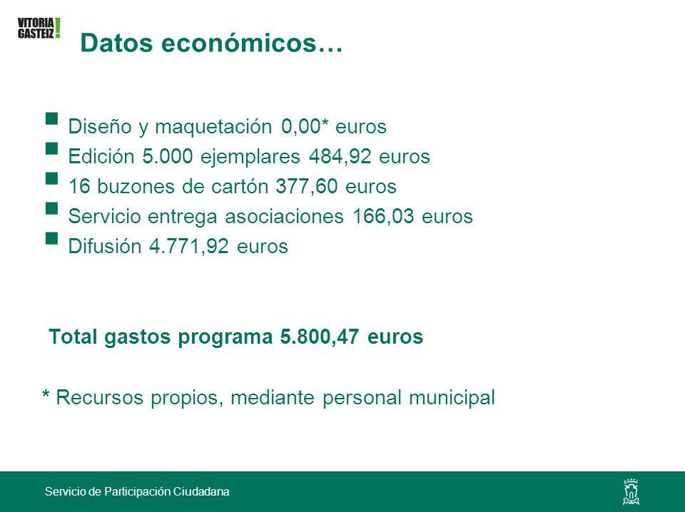 Datos económicos… Diseño y maquetación 0,00* euros