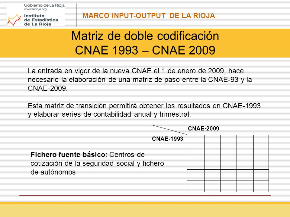 Matriz de doble codificación