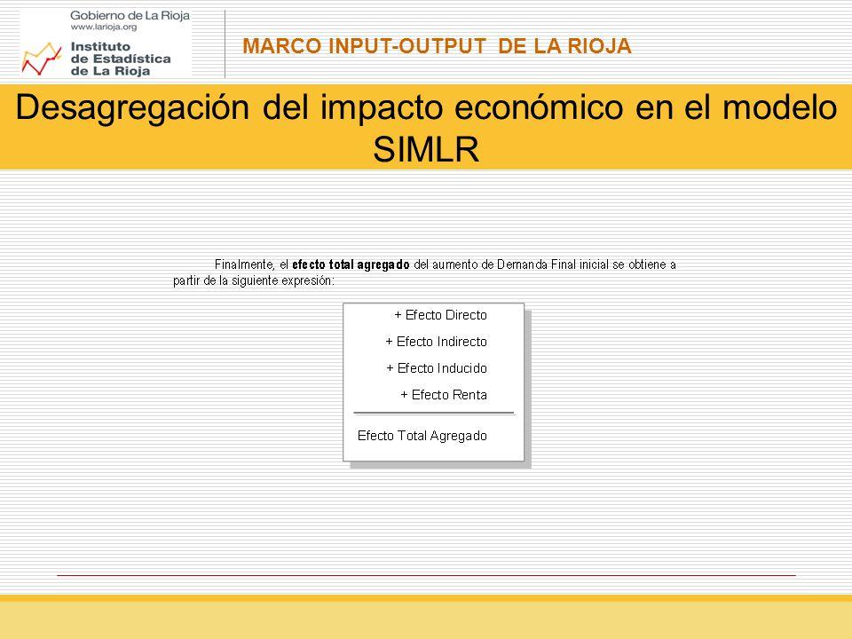 Desagregación del impacto económico en el modelo SIMLR
