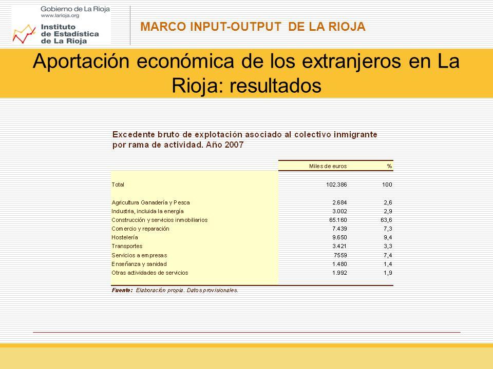 Aportación económica de los extranjeros en La Rioja: resultados