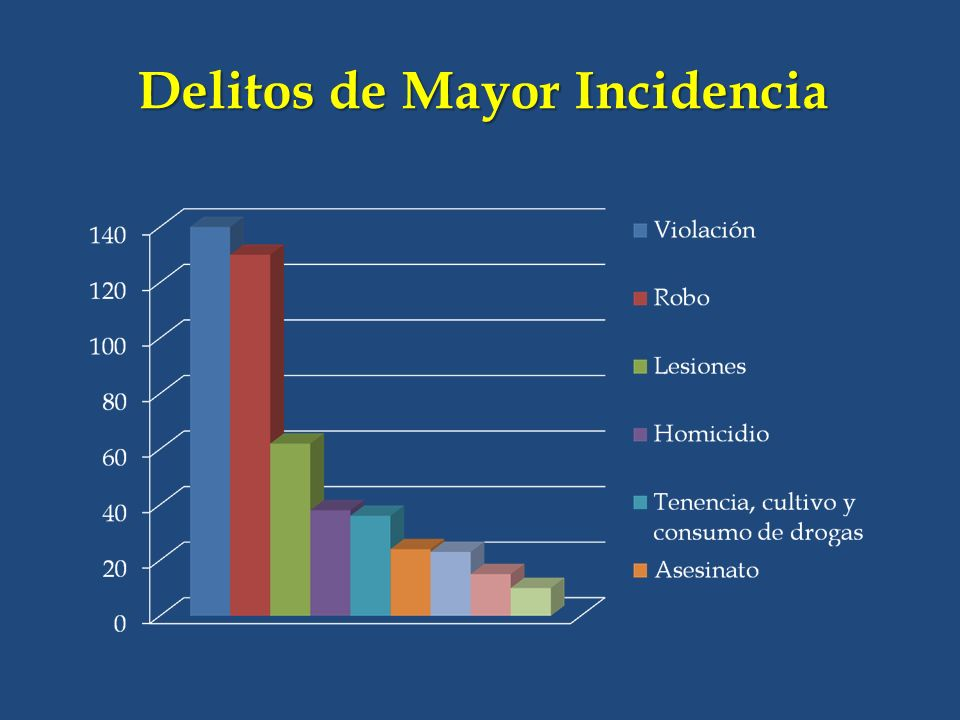 Delitos de Mayor Incidencia