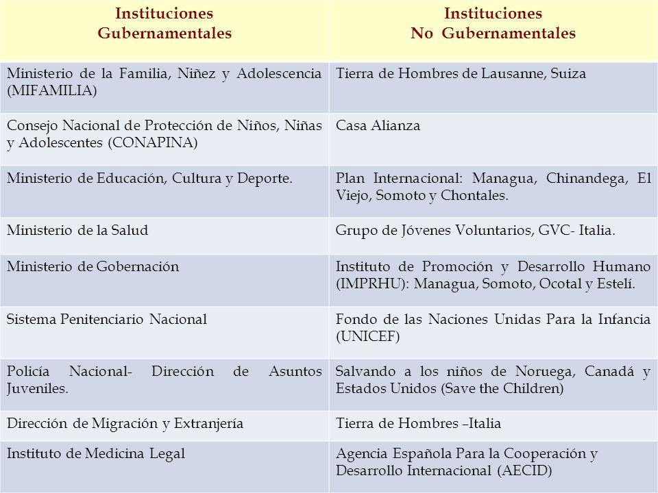 Instituciones Gubernamentales No Gubernamentales