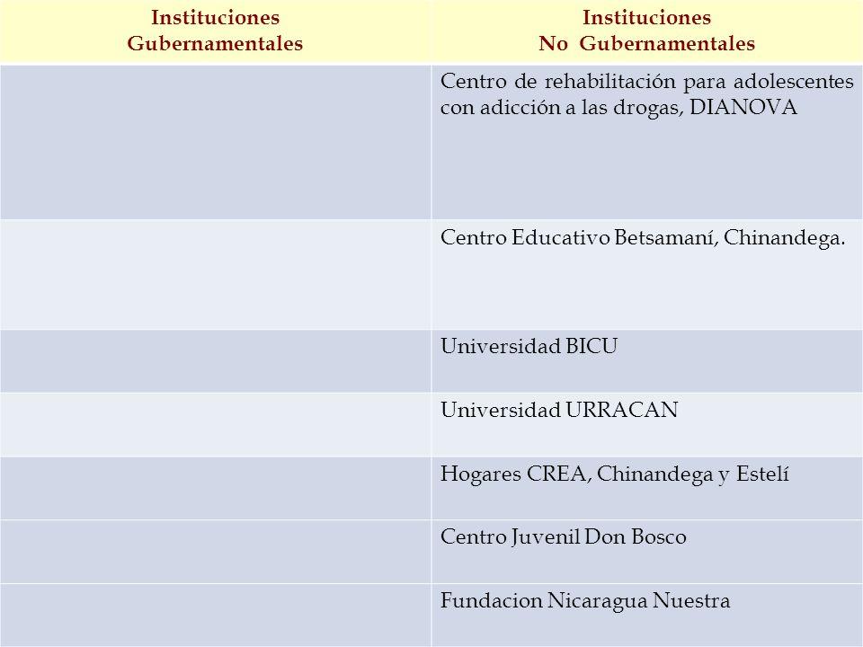 Instituciones Gubernamentales. No Gubernamentales. Centro de rehabilitación para adolescentes con adicción a las drogas, DIANOVA.