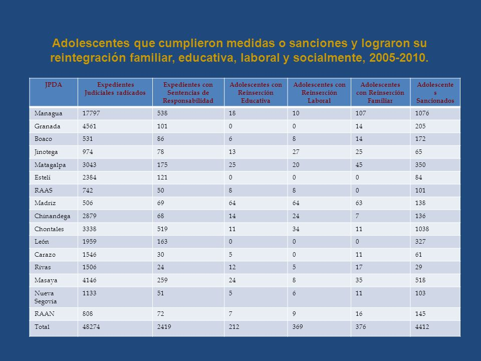 Adolescentes que cumplieron medidas o sanciones y lograron su reintegración familiar, educativa, laboral y socialmente, 2005-2010.