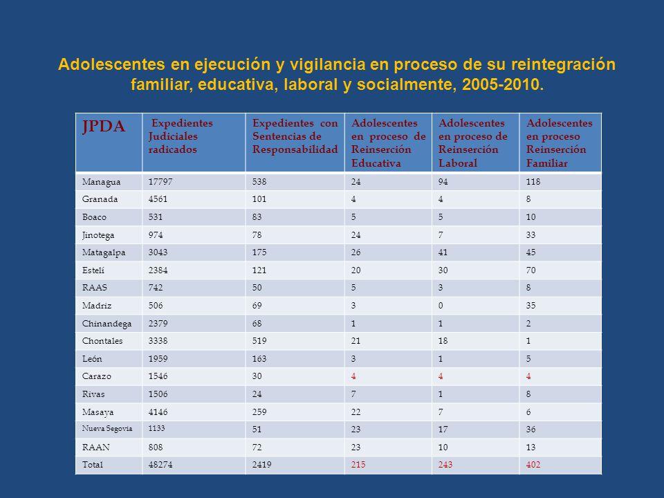 Adolescentes en ejecución y vigilancia en proceso de su reintegración familiar, educativa, laboral y socialmente, 2005-2010.