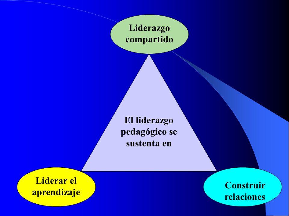 El liderazgo pedagógico se sustenta en Liderar el aprendizaje