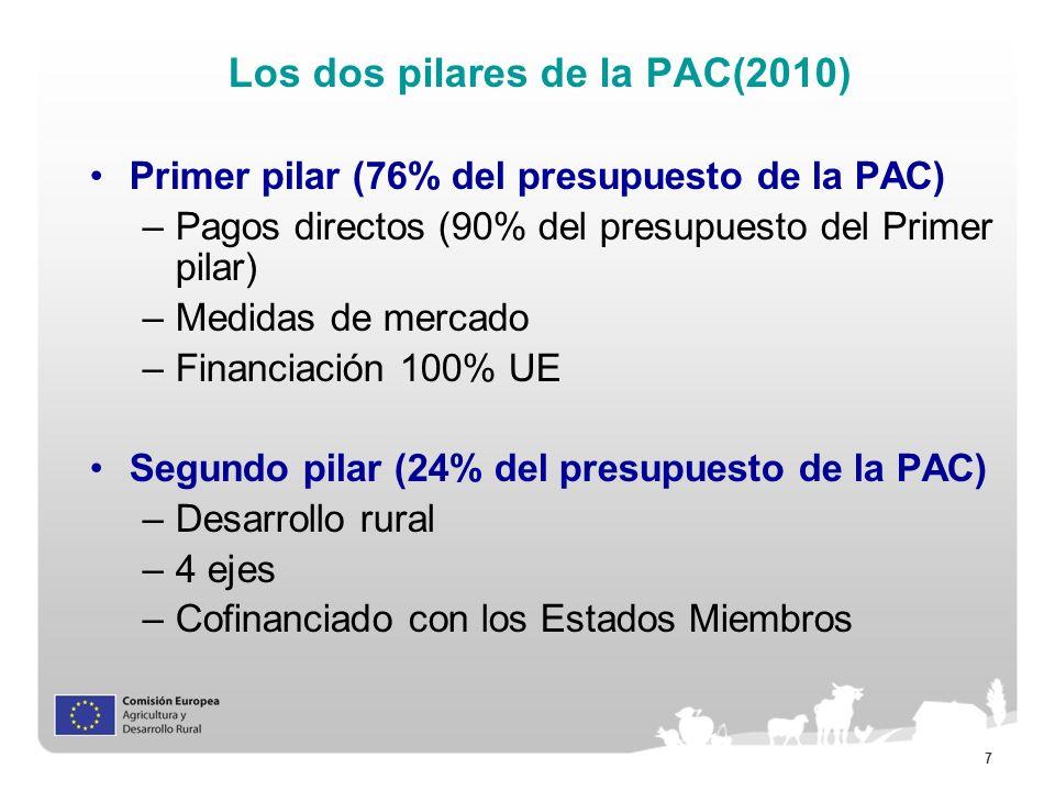 Los dos pilares de la PAC(2010)
