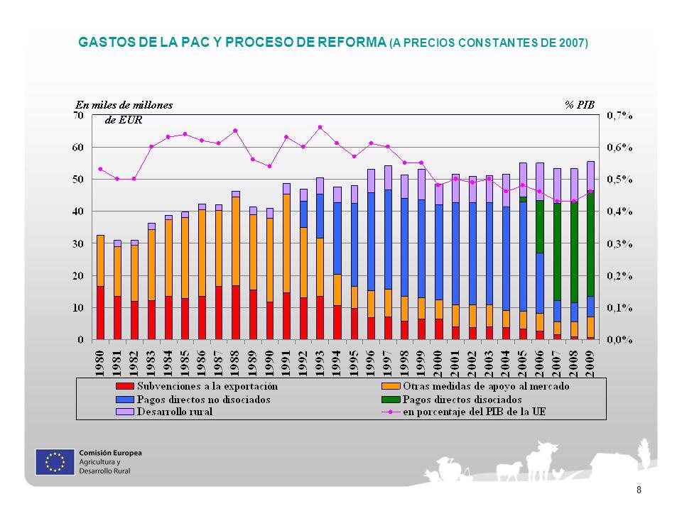 GASTOS DE LA PAC Y PROCESO DE REFORMA (A PRECIOS CONSTANTES DE 2007)