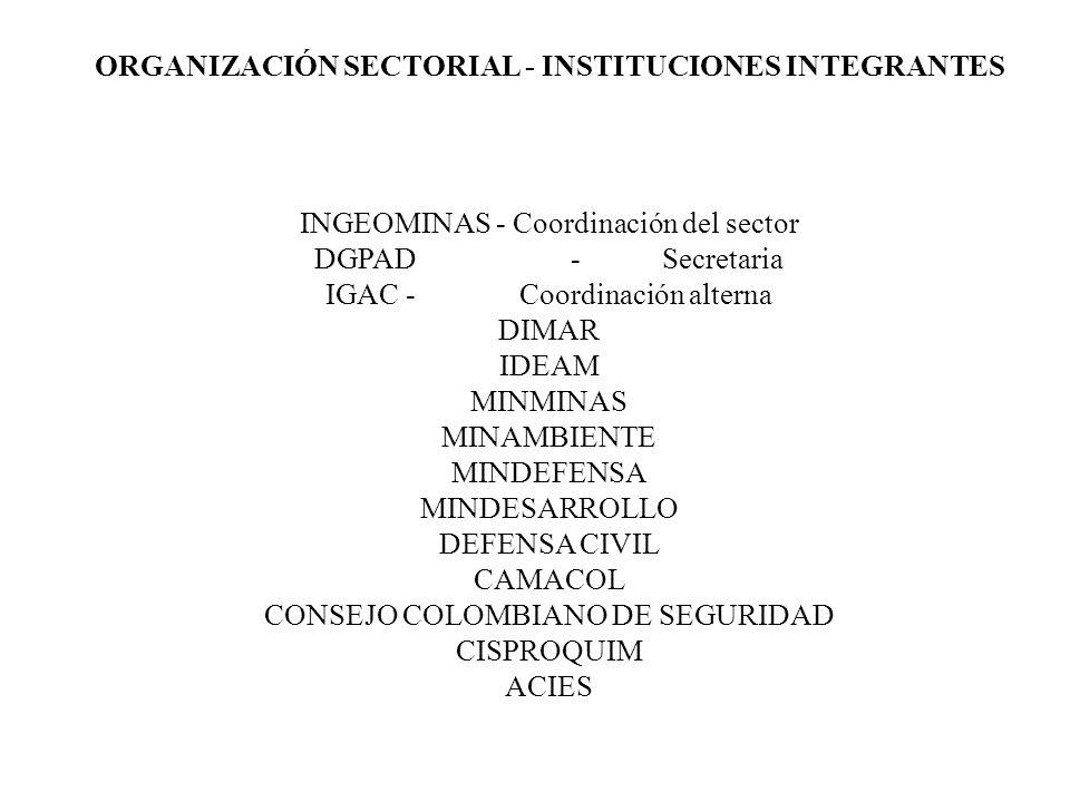 ORGANIZACIÓN SECTORIAL - INSTITUCIONES INTEGRANTES