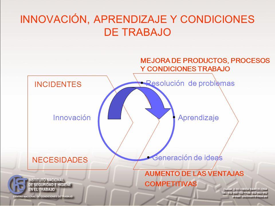 INNOVACIÓN, APRENDIZAJE Y CONDICIONES DE TRABAJO