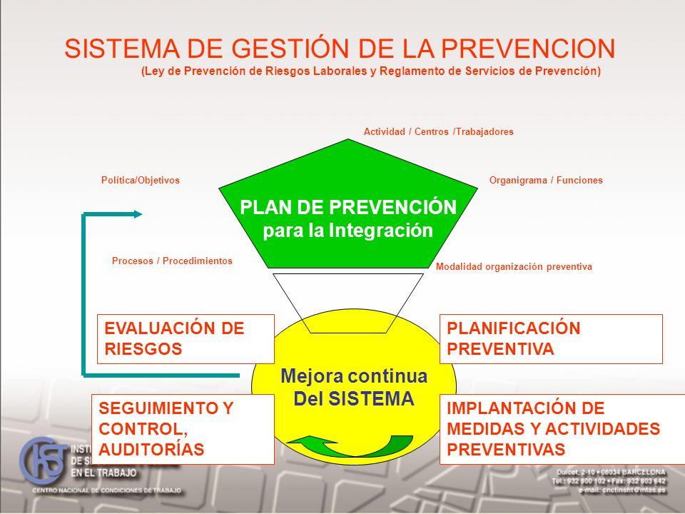 SISTEMA DE GESTIÓN DE LA PREVENCION