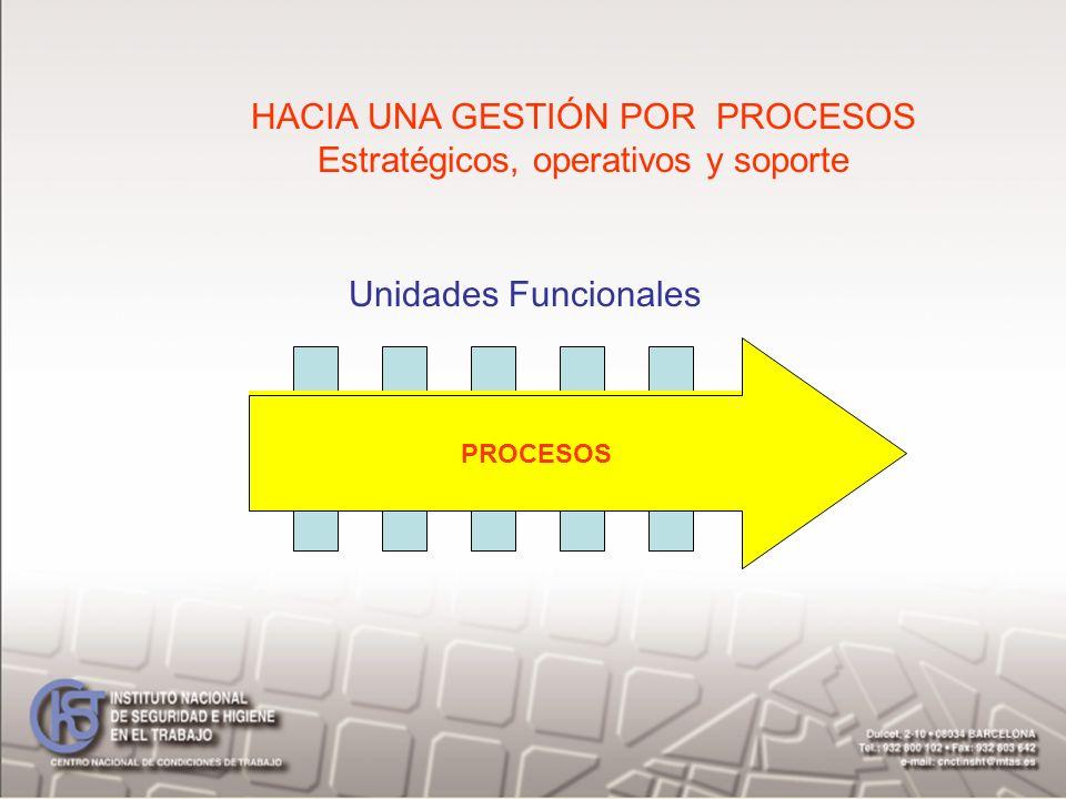HACIA UNA GESTIÓN POR PROCESOS Estratégicos, operativos y soporte