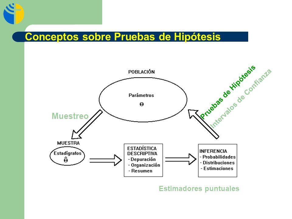 Conceptos sobre Pruebas de Hipótesis