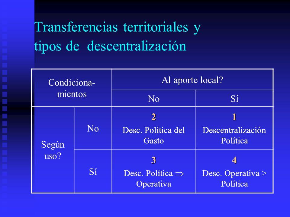 Transferencias territoriales y tipos de descentralización