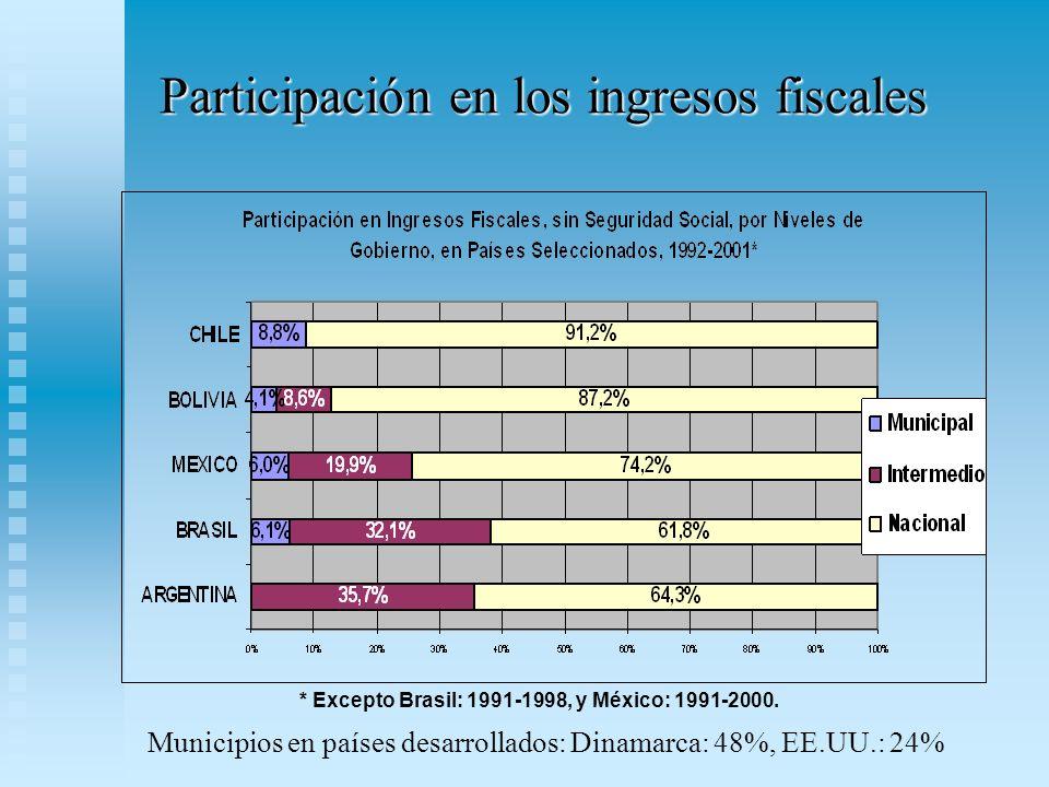 Participación en los ingresos fiscales