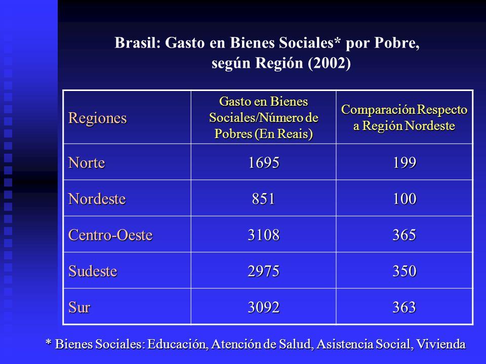 Brasil: Gasto en Bienes Sociales* por Pobre, según Región (2002)