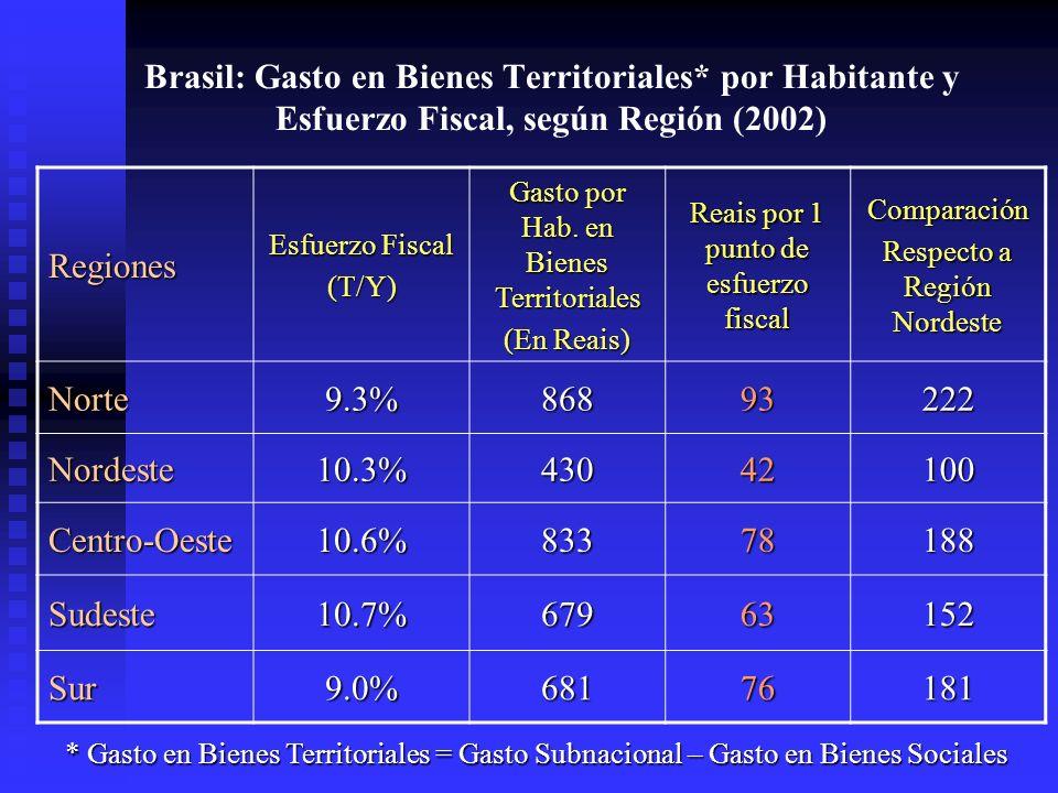Brasil: Gasto en Bienes Territoriales