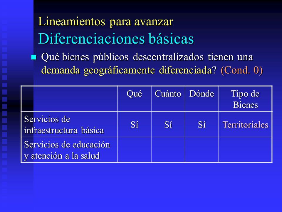 Lineamientos para avanzar Diferenciaciones básicas
