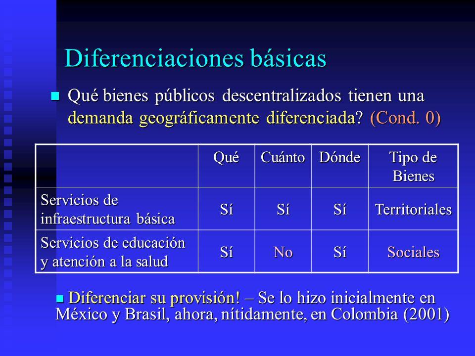Diferenciaciones básicas