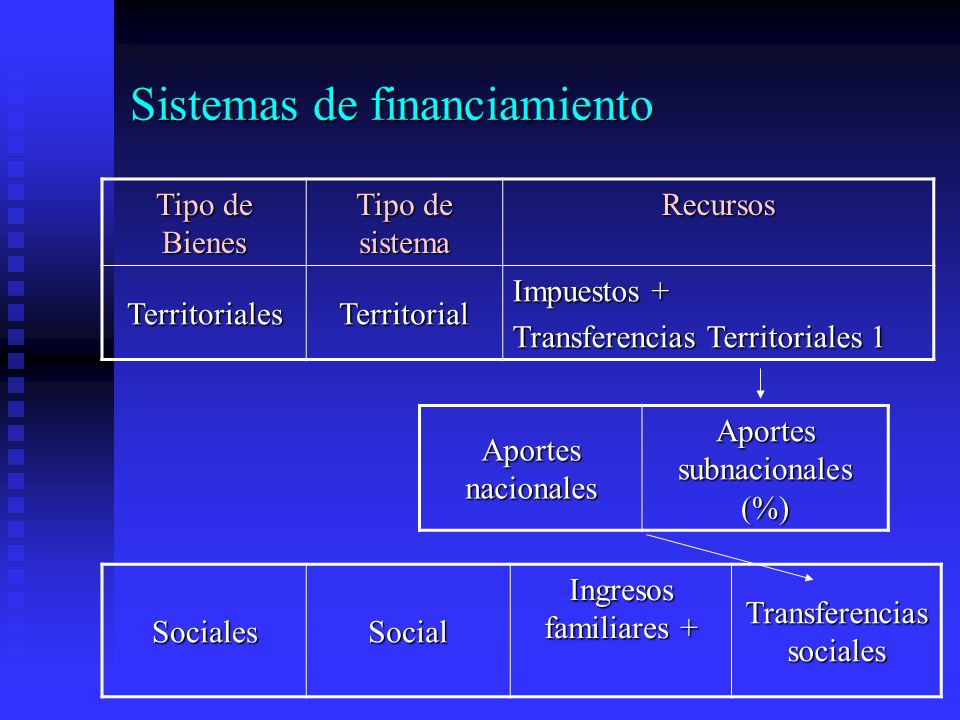 Sistemas de financiamiento