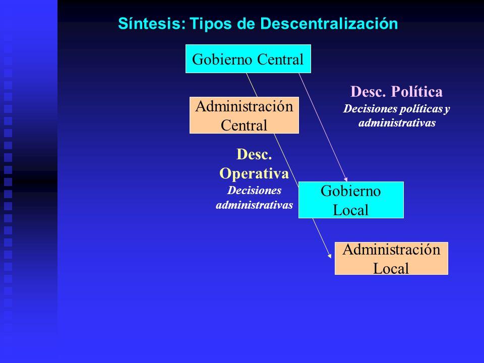 Desc. Política Desc. Operativa Decisiones administrativas