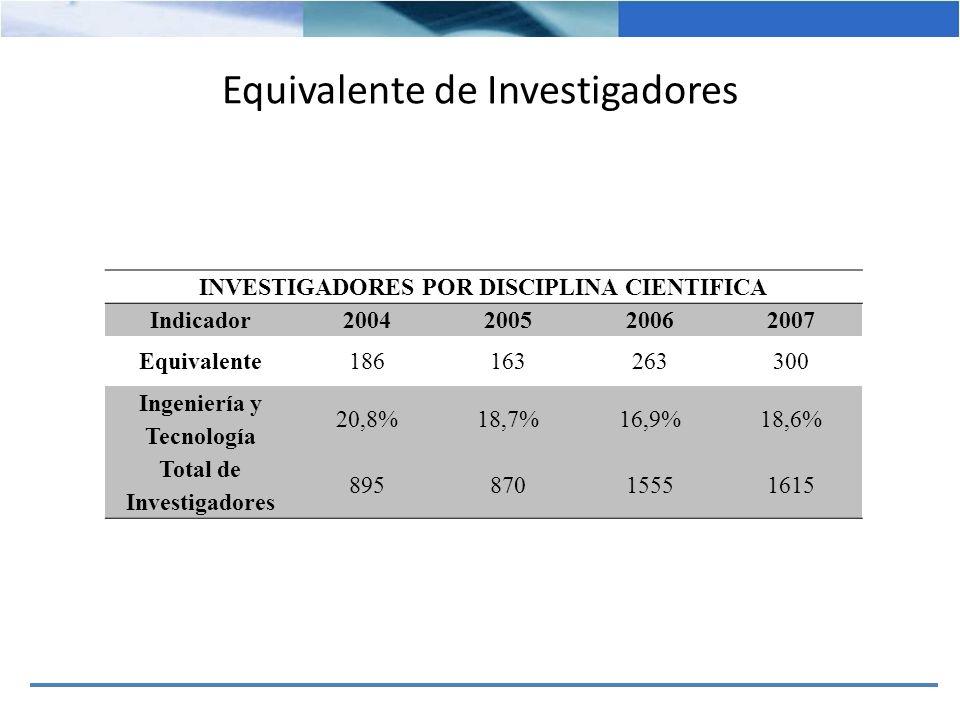 Equivalente de Investigadores