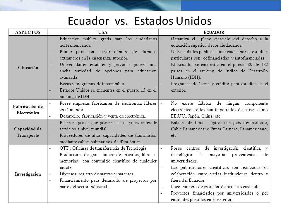 Ecuador vs. Estados Unidos