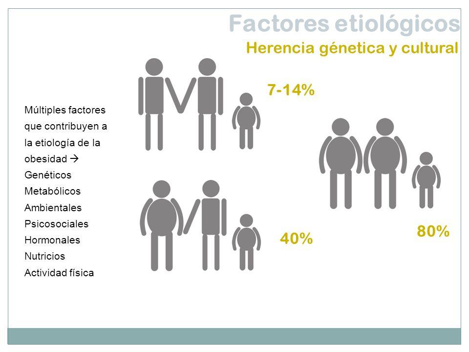 Factores etiológicos Herencia génetica y cultural 7-14% 80% 40%