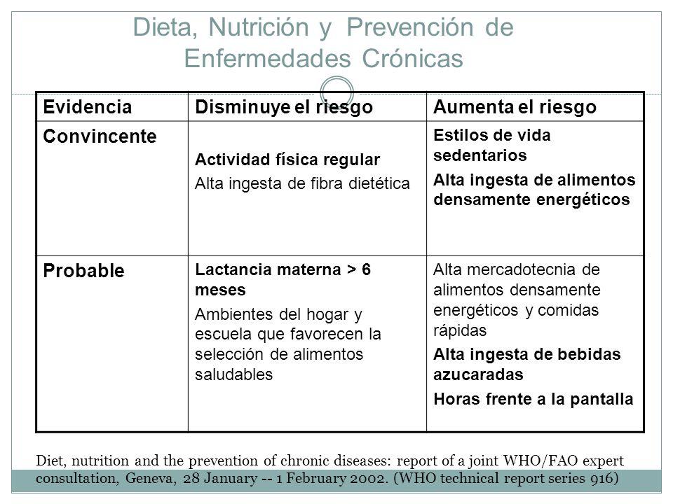 Dieta, Nutrición y Prevención de Enfermedades Crónicas