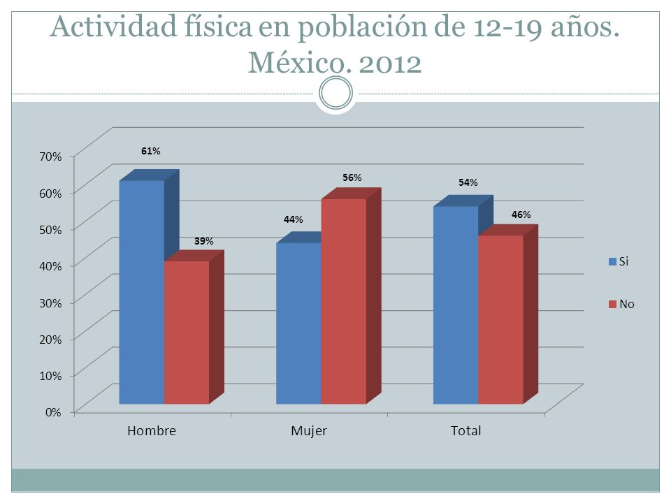 Actividad física en población de 12-19 años. México. 2012