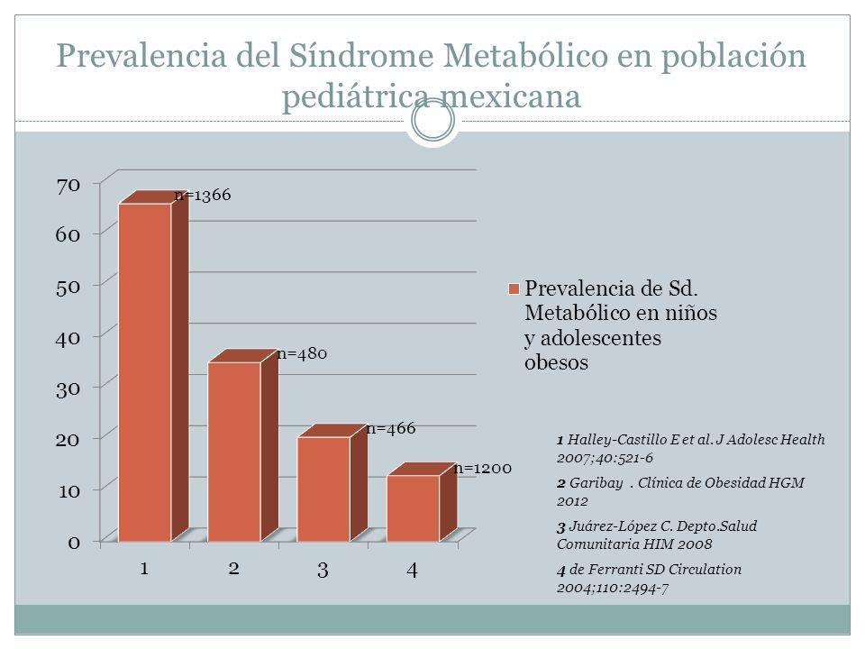 Prevalencia del Síndrome Metabólico en población pediátrica mexicana