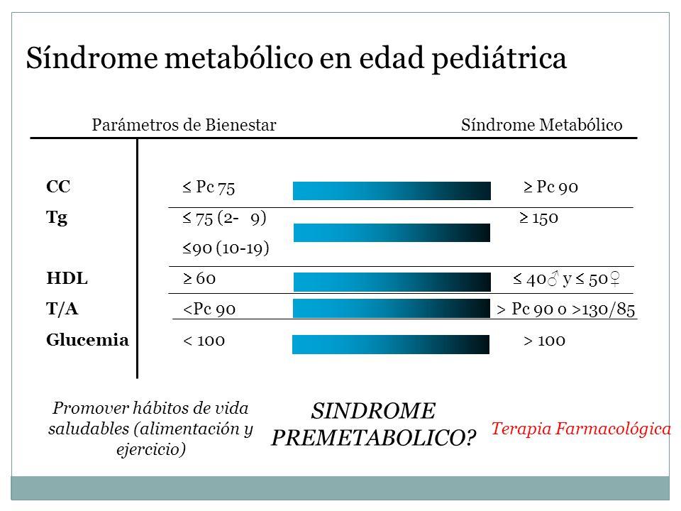 Síndrome metabólico en edad pediátrica