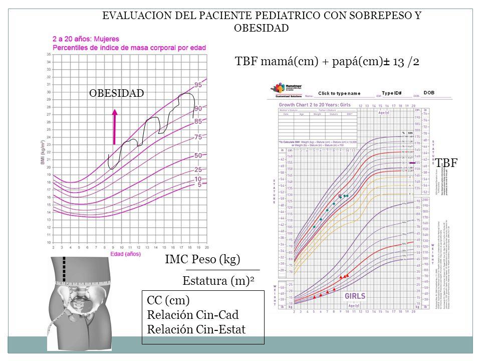 EVALUACION DEL PACIENTE PEDIATRICO CON SOBREPESO Y OBESIDAD