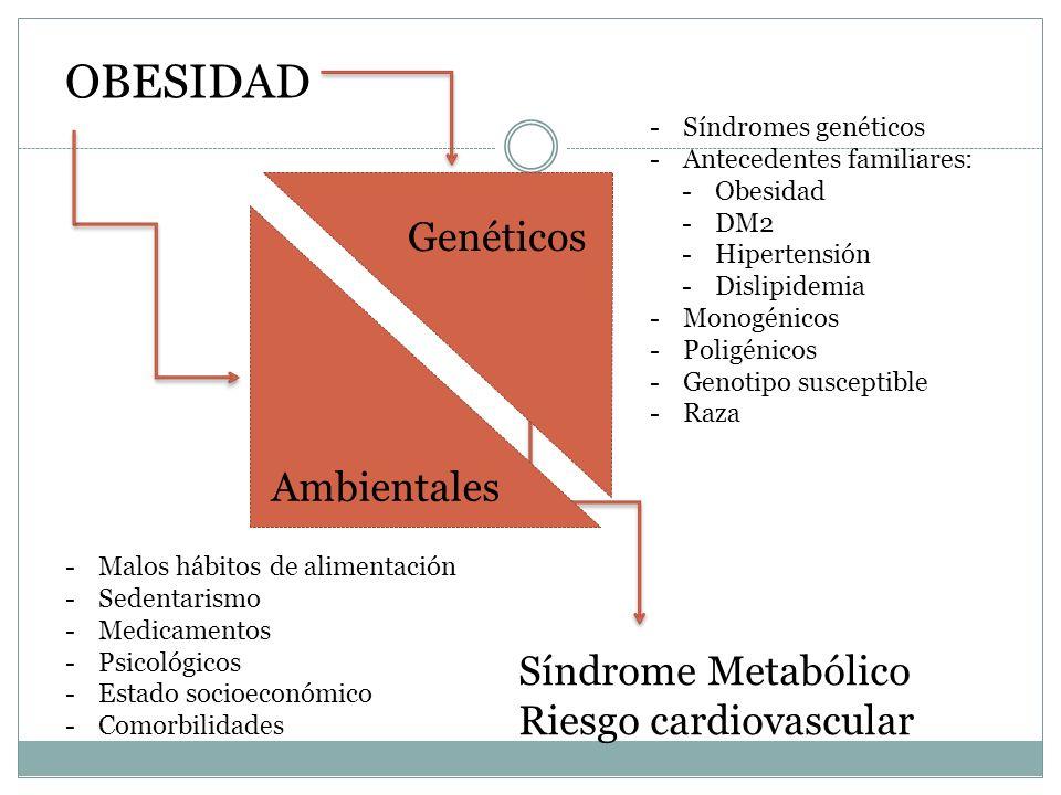 OBESIDAD Genéticos Ambientales Síndrome Metabólico