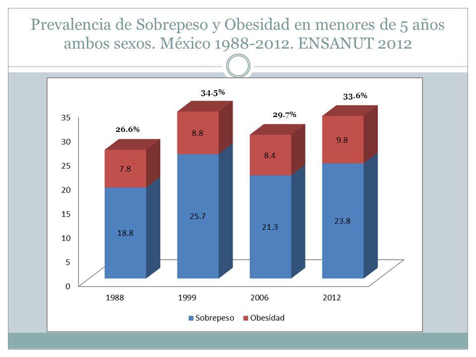 Prevalencia de Sobrepeso y Obesidad en menores de 5 años ambos sexos